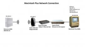 Macintosh Plus Network Diagram.png